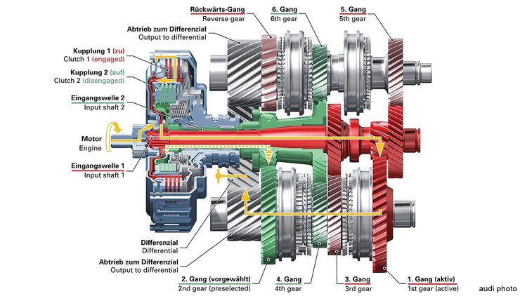 This color-coded illustration shows the first-gear engagement path (in red) as well as the pending second-gear shift (in green) in an Audi gearbox.